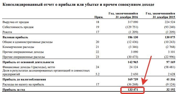 Отчет о прибылях и убытках Алроса (Прибыль)