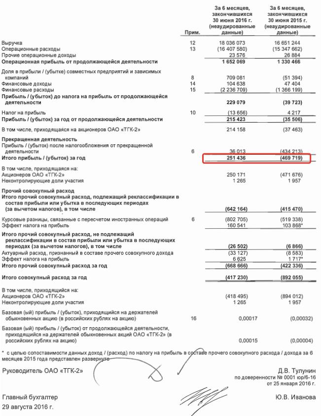 Отчет о прибылях и убытках ТГК-2