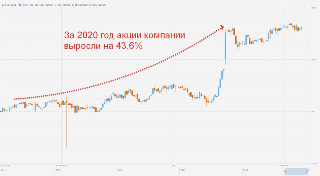 График акции Распадская