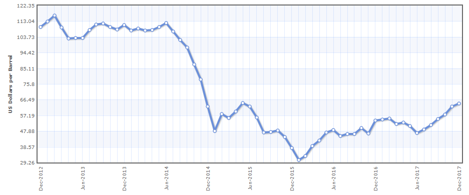 График цен нефти