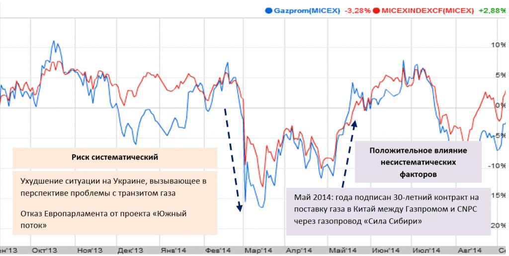 Падение котировок Газпром после отмены Южного потока