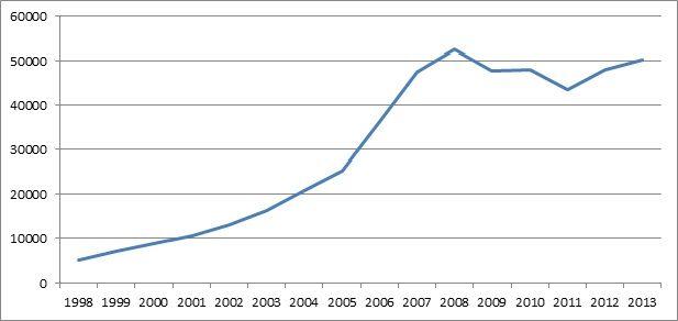 изменение стоимости жилой недвижимости