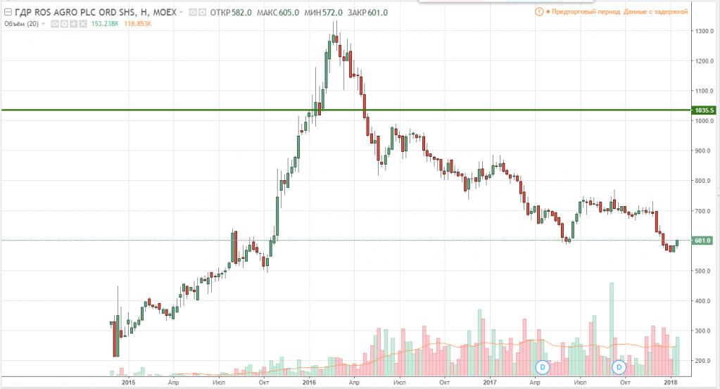 График акций Русагро