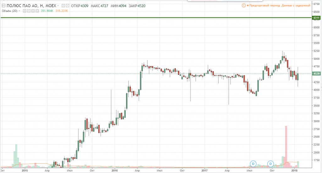 График цен на акции Полюс