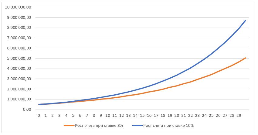 Динамика роста двух счетов за период 30 лет