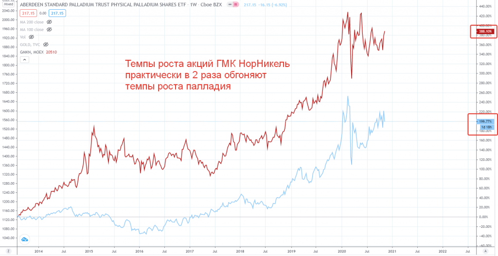 Темпы роста акции ГМК НорНикель