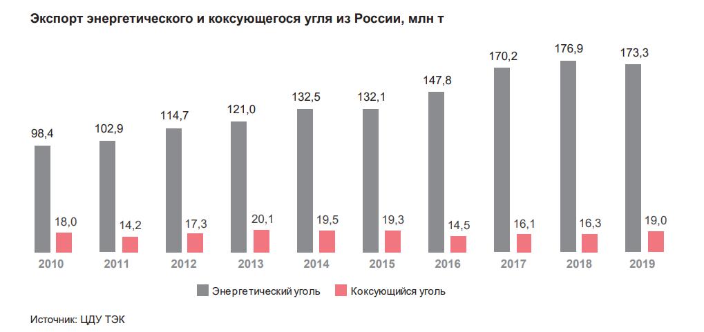 Экспорт энергетического и коксующегося угля из России, млн.т