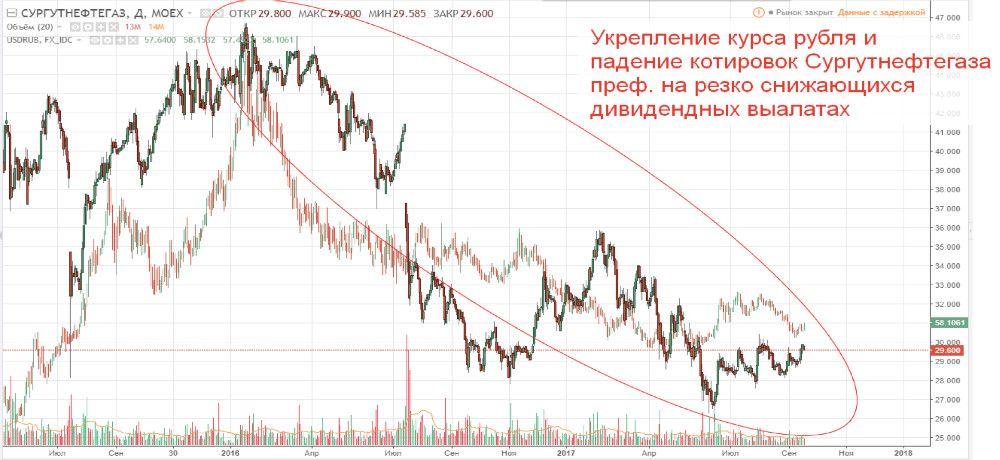 Зависимость акций Сургутнефтегаза и курса доллара