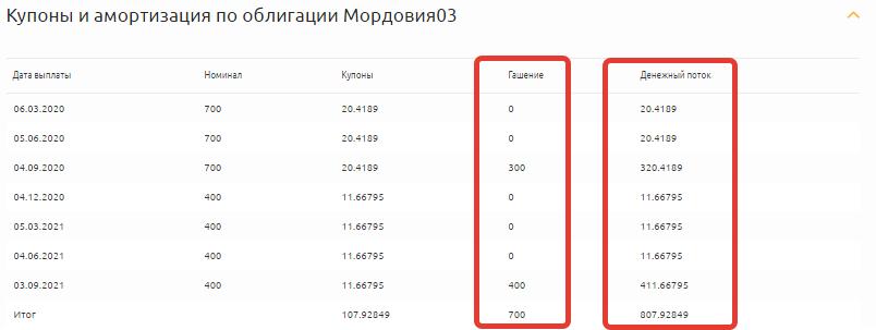 Купоны и амортизация по Мордовия03