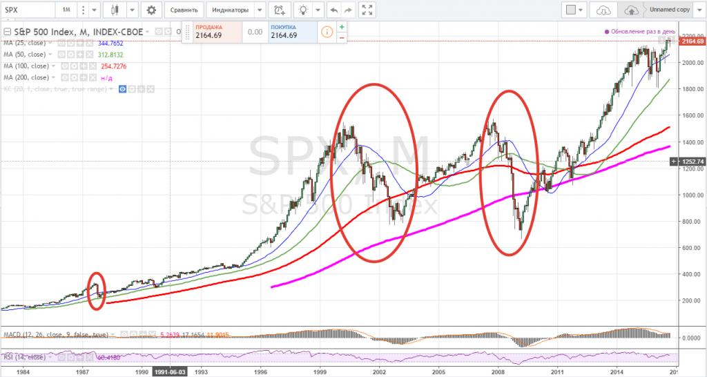 Последующий обвал отличается от падения рынка в 1993 , 2001 и 2008 гг на этот раз в рынок было втянуто огромное