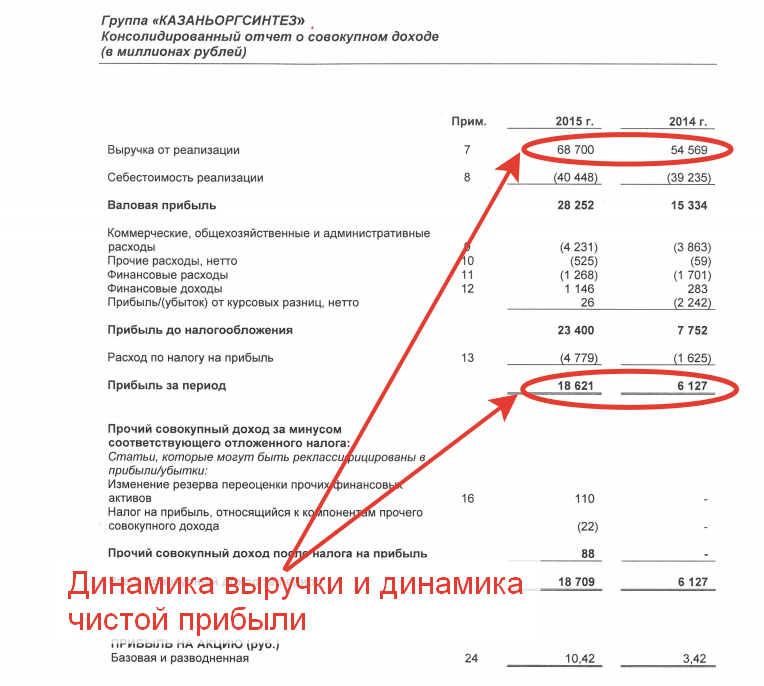 Результаты работы «Казаньоргсинтез» за 2015 год