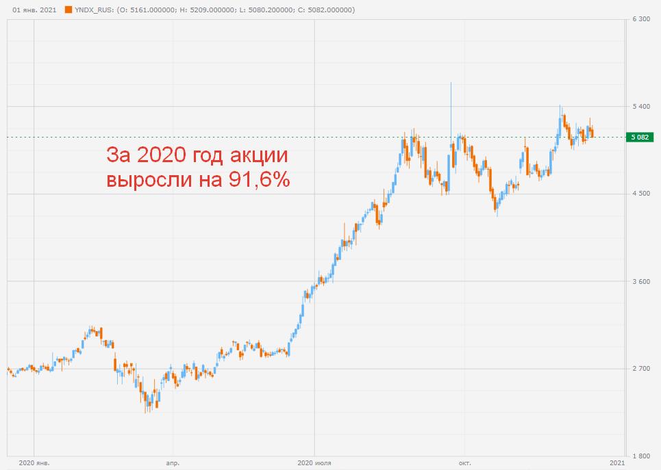 Котировки акции компании Yandex