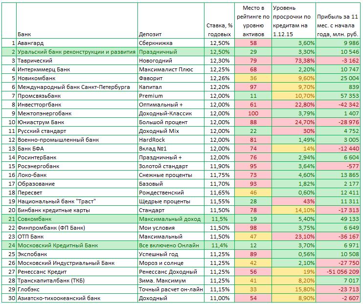 проценты по пенсионным вкладам в банках кирова 2017 обязательно добавьте