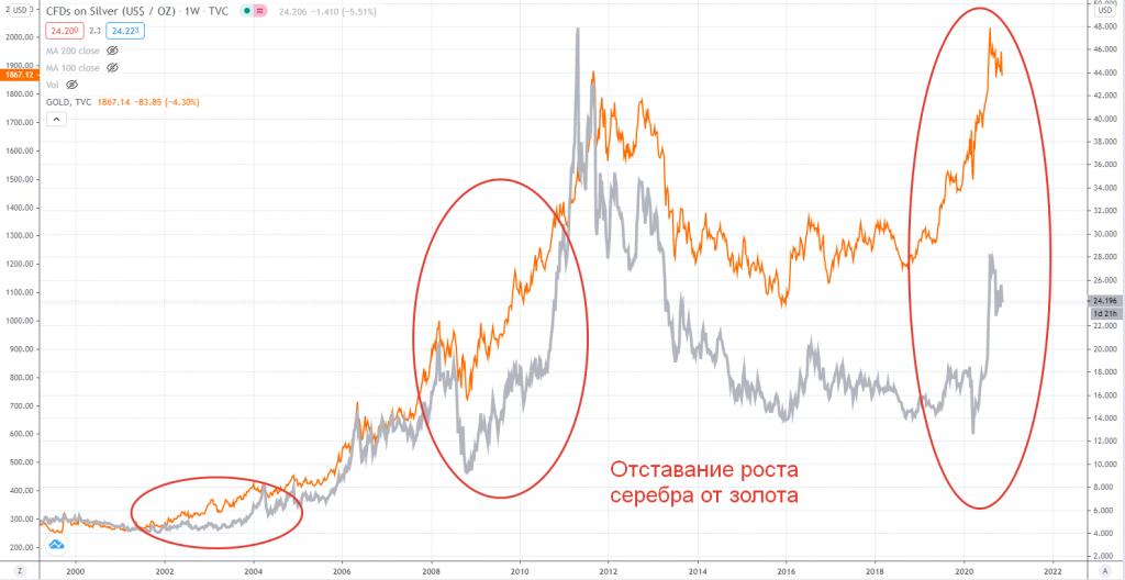 Отставание роста серебра от золота