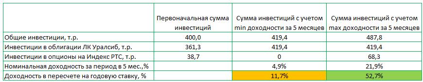 Индикатор sentiment на бинарных опционах-1