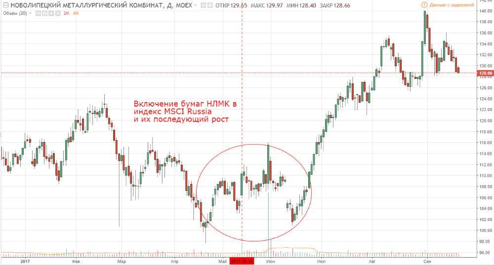 Рост акций НЛМК после увеличения доли акций в индексе MSCI Russia