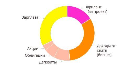 Диаграмма личных доходов