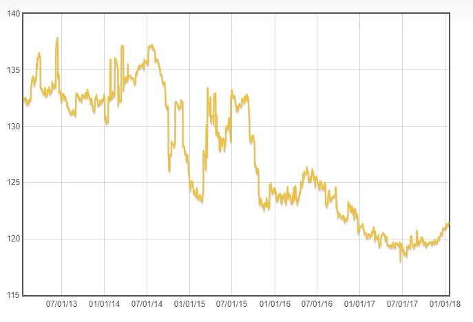 Индекс цен алмазного рынка