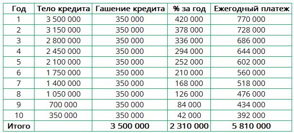 Расчет кредита на недвижимость