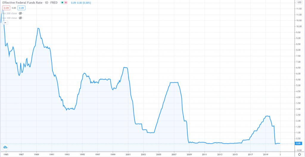 Уровень процентных ставок в ключевых экономиках в мире