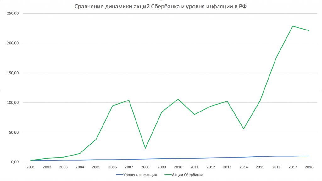 Сравнение динамики акций Сбербанка и уровня инфляции в РФ