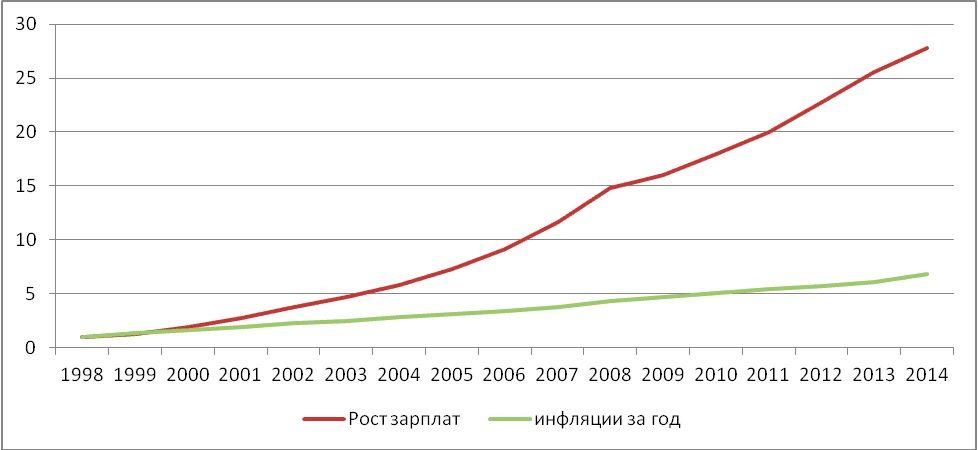 инфляция и рост зарплаты