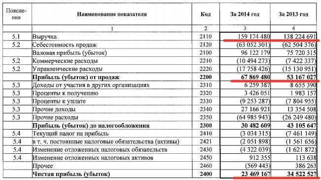 Отчет о прибылях и убытках компании АЛРОСА