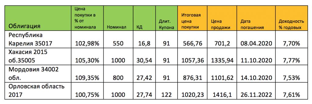 Облигации субъектов федерации