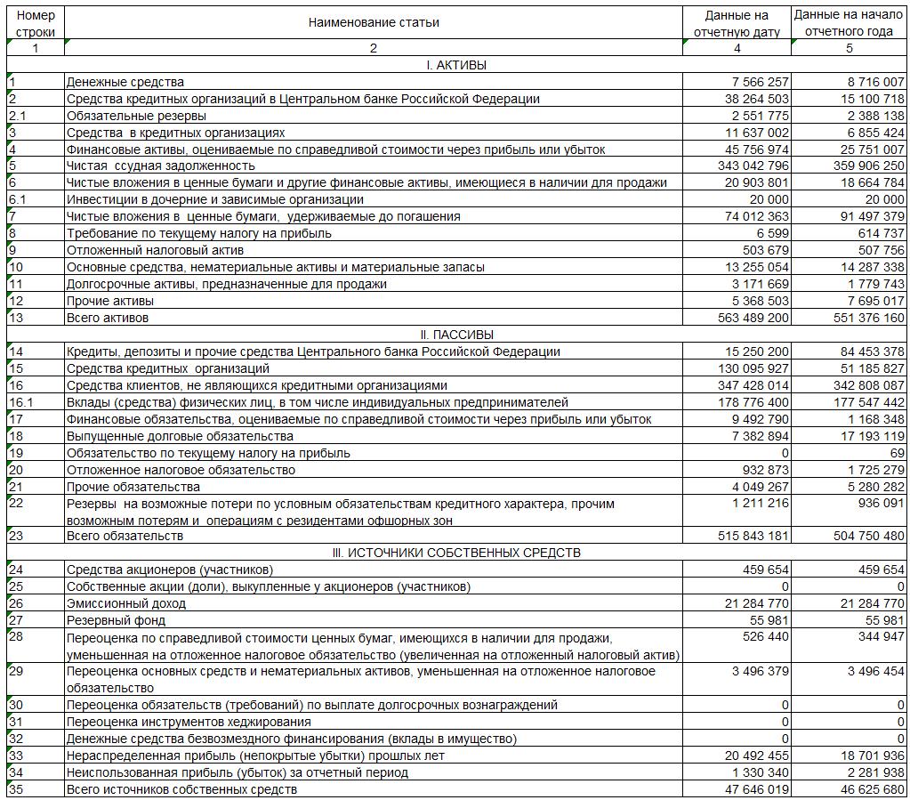 анализ кассовых операций в кредитных организациях