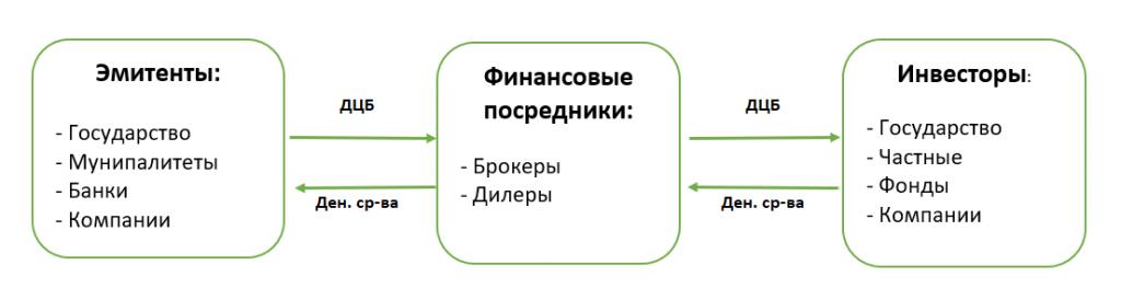 Схема сделок на фондовом рынке