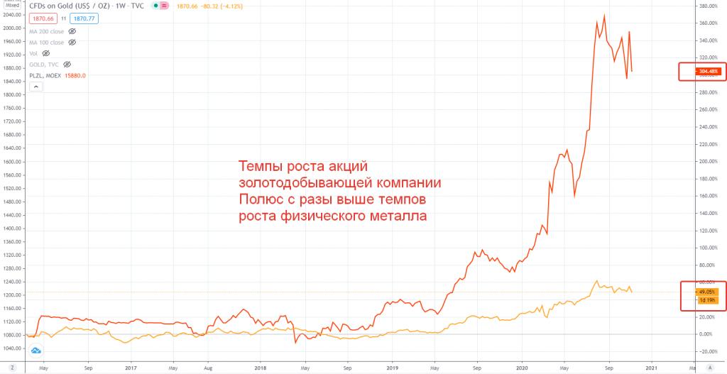 Темпы роста акции Полюс