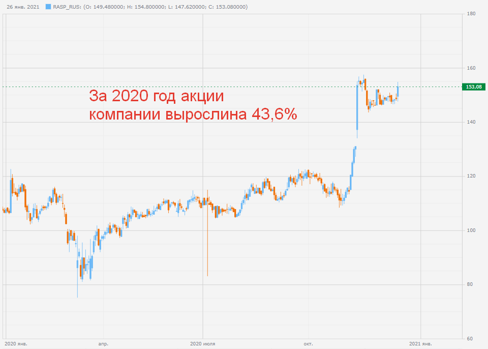 Котировки акции компании Распадская