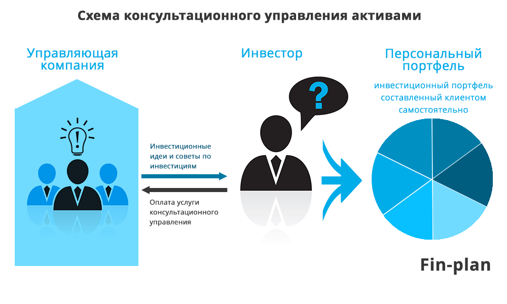 Доверительное управление ценными бумагами fin plan org Как работает консультационное ДУ