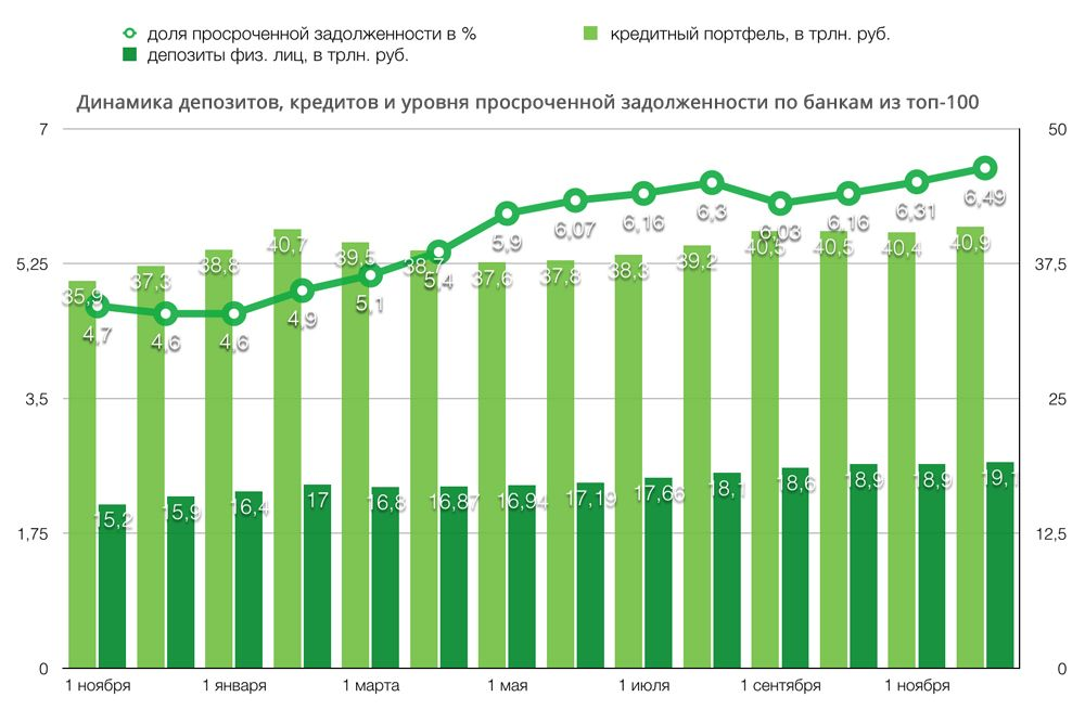 проценты по кредитам в банках казахстана 2017 такое