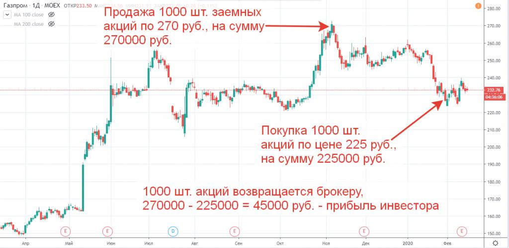 График цены акции Газпром ао