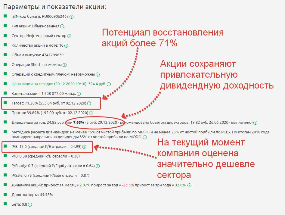 Параметры и показатели акции Газпром нефть