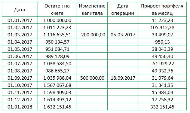 Динамика модельного портфеля с пополнениями и изъятиями капитала