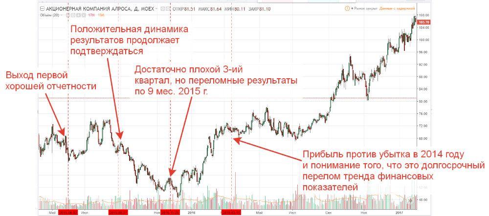 График акций компании Алроса и реакция на изменения в отчетности