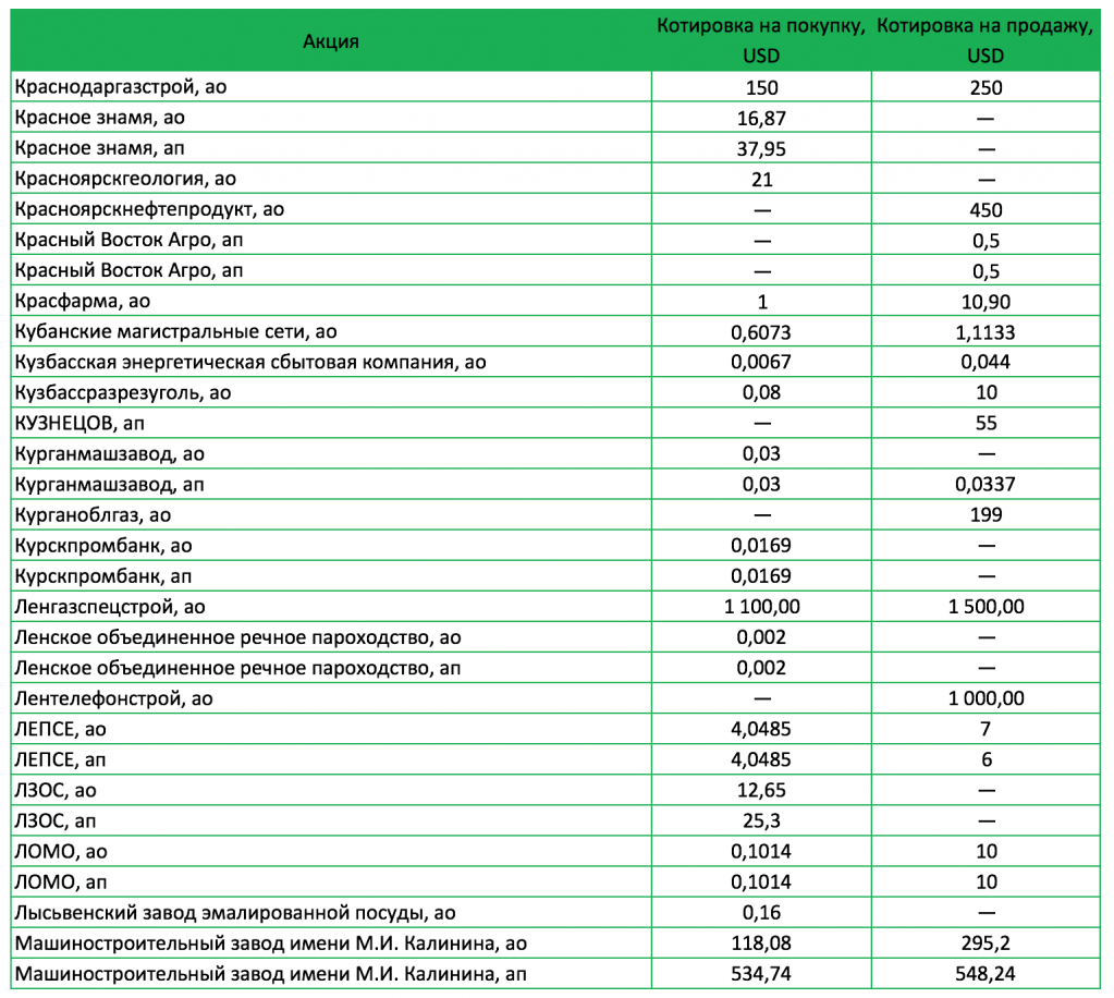 Цены покупки и продажи акций на внебиржевом рынке (пример)