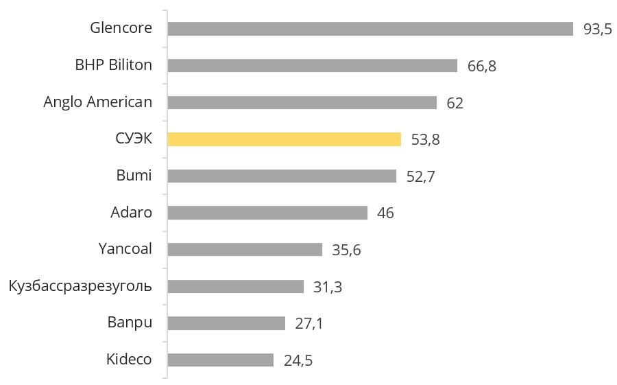 Объемы продаж угля крупнейшими мировыми производителями