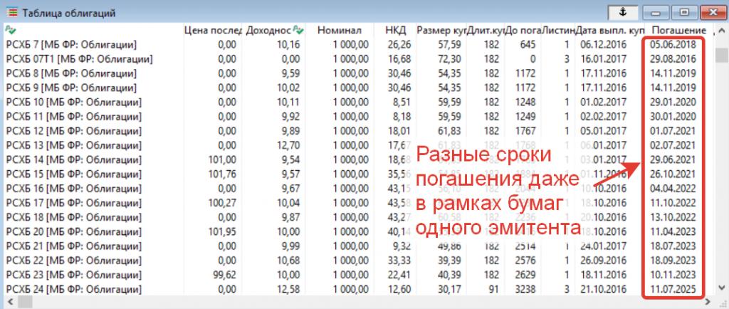 Таблица облигаций с разными сроками погашения