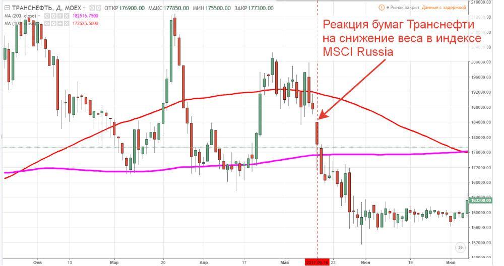 Падение акций Транснефти после уменьшения их доли в индексе MSCI Russia