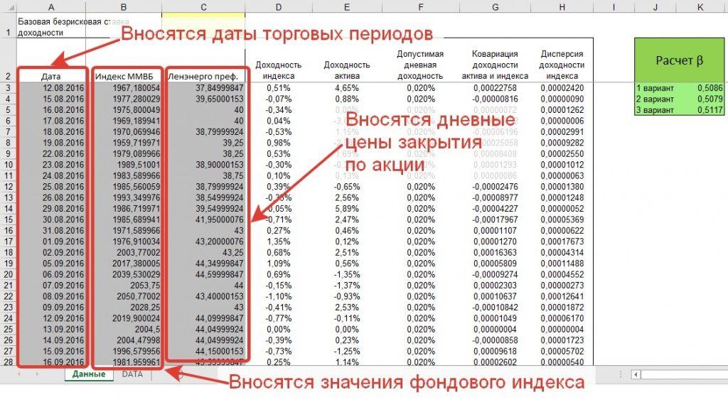 Пример расчета бета коэффициента