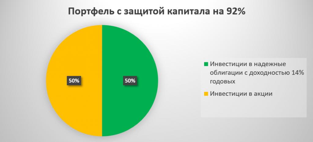Портфель с защитой капитала на 92%