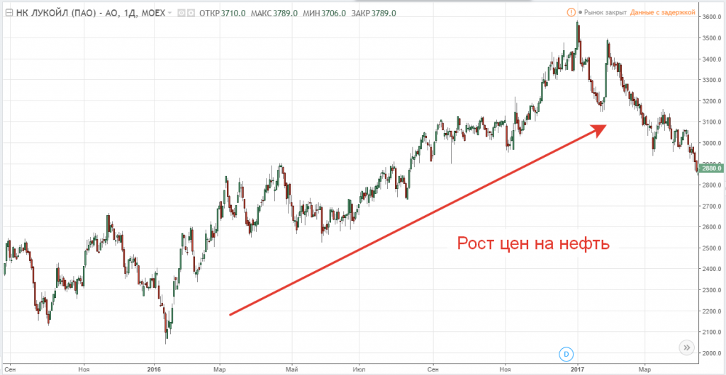 Рост акций компании Лукойл в 2016 году