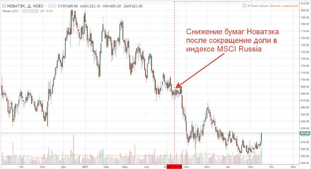 Падение акций Новатэка после уменьшения их доли в индексе MSCI Russia