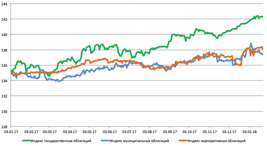 Динамика индексов облигаций