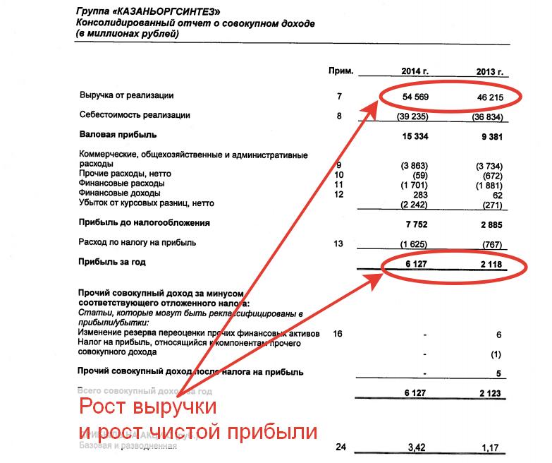 Результаты работы «Казаньоргсинтез» за 2014 год