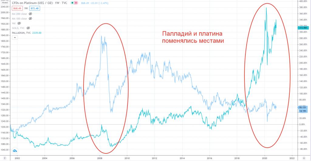 Графики стоимости платины и палладия