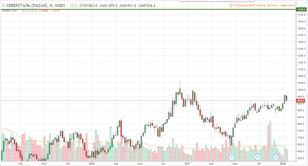 График акций Северсталь
